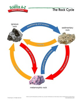 Science a z minerals rocks soil grades 3 4 science unit science diagrams ccuart Image collections
