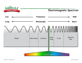 Printable electromagnetic spectrum diagram auto electrical wiring science a z light energy grades 5 6 physical science unit rh sciencea z com wavelength spectrum diagram autism spectrum diagram ccuart Images