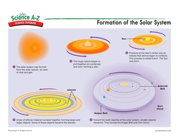 Science a z solar system grades 3 4 science unit science diagrams science diagram teachers guide formation of the solar system ccuart Image collections