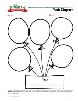 Graphic organizers for scientific content science a z web diagram ccuart Choice Image